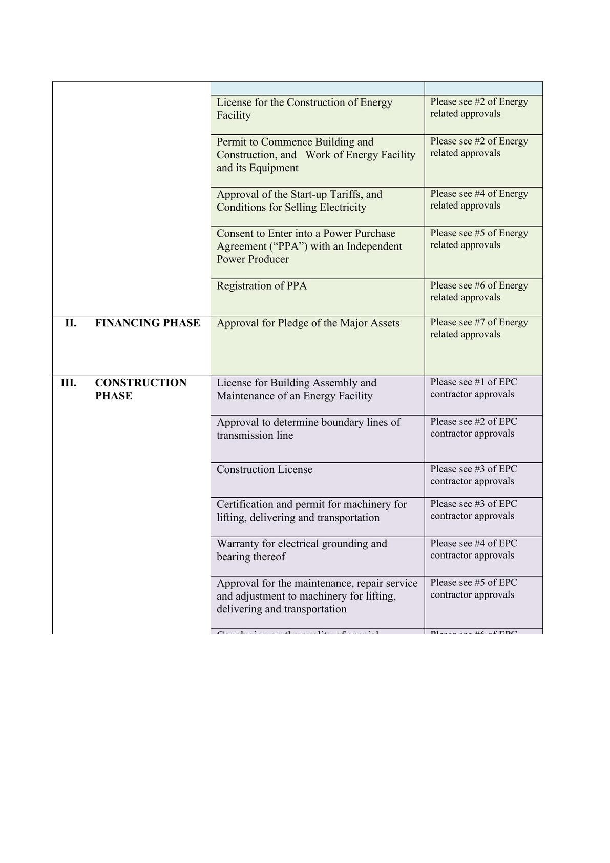 Licensing requirement for Solar project under Mongolian law-2